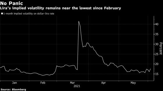 Lira Traders Say 'We've Been Here Before' in Rates Replay