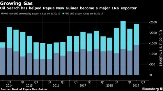 New Oil Search Boss Faces Papua New Guinea Test After Botten Era