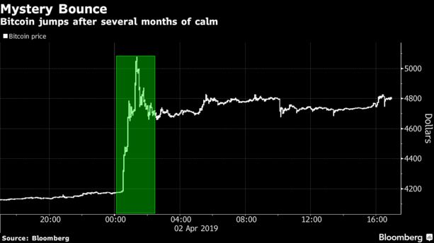 Bitcoin jumps after several months of calm