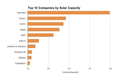 Source: Solar Energy Industries Association
