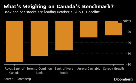 Canada Pot Stocks, Banks Lead Plunge in Worst Month Since 2011