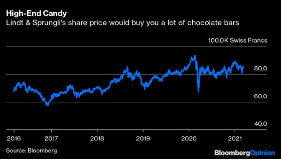 Why a Piece of Chocolate Costs More Than a Porsche Taycan