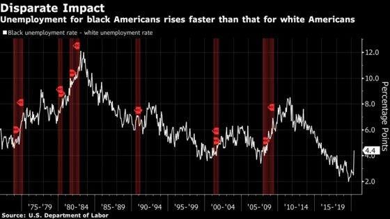 May 2020 Jobs Report Shows Black Unemployment Rate Rises While White Joblessness Falls