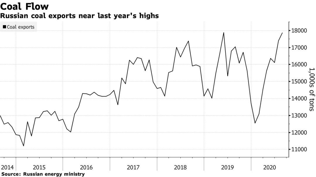 Russian coal exports near last year's highs