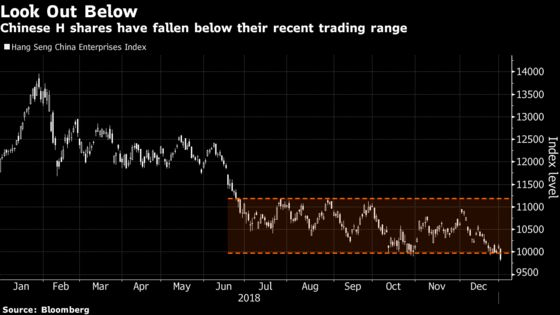 Hong Kong Stocks Have Worst Start Since 1995 as China Woes Deepen