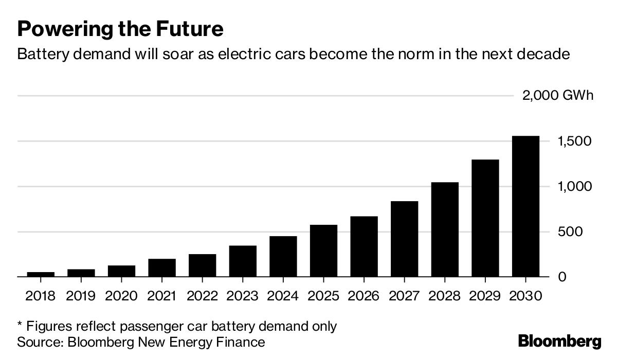 Figures Reflect Penger Car Battery Demand Only