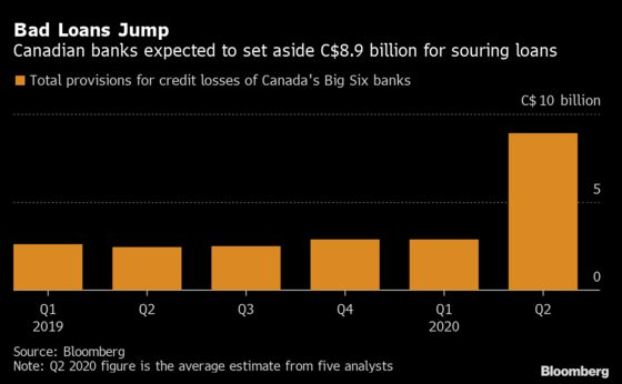 Record Reserves for Bad Loans Set to Gut Canada Bank Profits