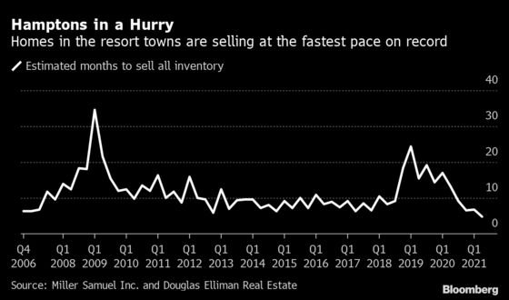 Hamptons Home Prices Surge to a Record as Pickings Get Slimmer