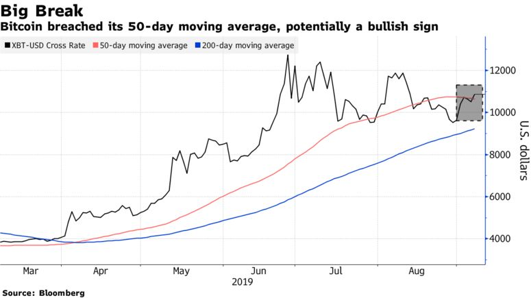 Bitcoin breached its 50-day moving average, potentially a bullish sign