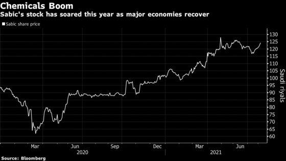 Saudi's Sabic Sees Profit Surge Amid Global Chemical Boom