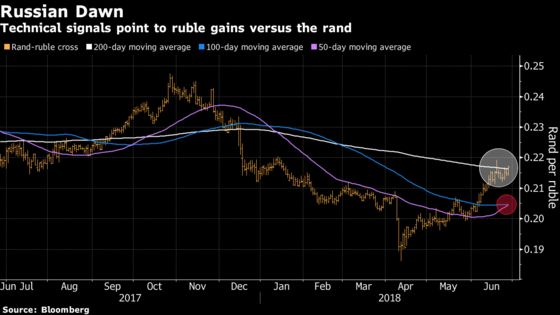 Rand Is Losing Out to Some of the Most Volatile EM Currencies