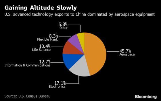 China Holds Ever-Growing Advanced Technology Trade Edge on U.S.