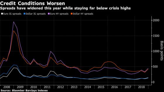 Credit Set for Worst Year Since 2008 as Crashes Roil Market