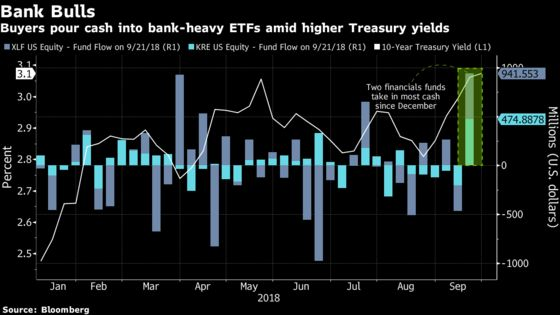 ETF Buyers Snap Up Bank-Heavy Funds Amid Climbing Interest Rates