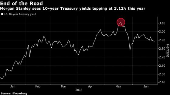 Morgan Stanley Sees Yield Peak in Split With Pimco, JPMorgan