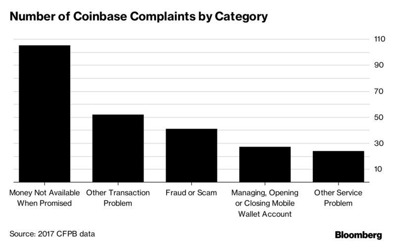 800x 1 - Bitcoin Investors' Complaints Skyrocket