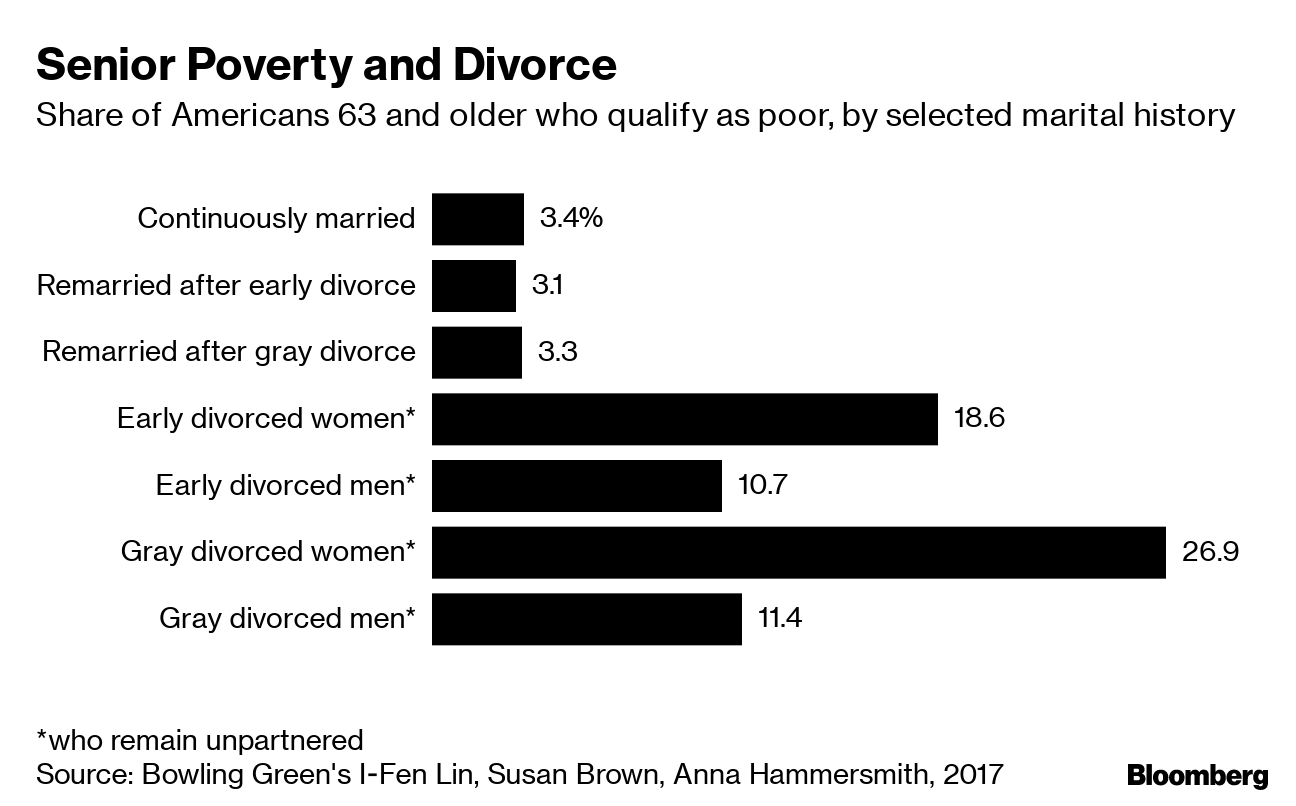 Divorce Destroys Finances of Americans Over 50, Studies Show