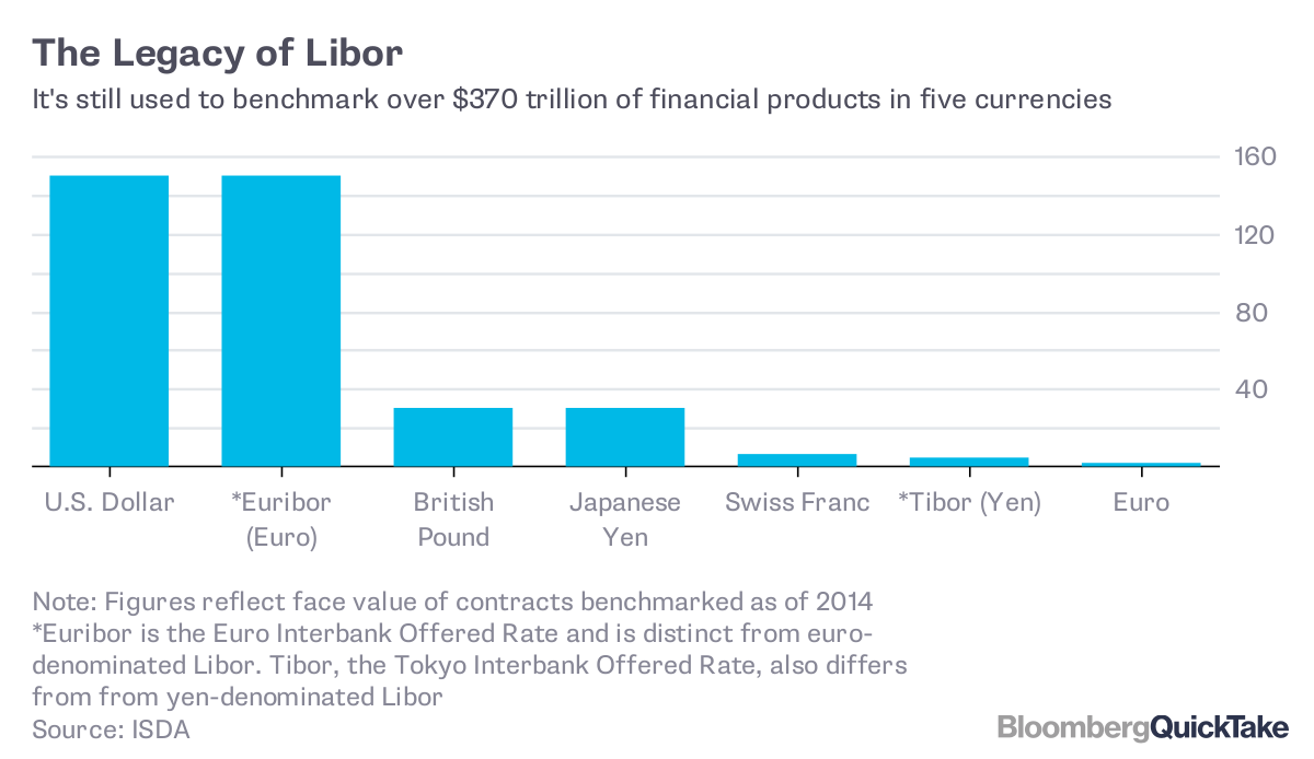 Why It's So Hard to Replace Libor - Bloomberg