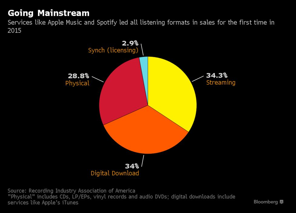 Apple's ITunes Overtaken by Streaming Music Services in Sales