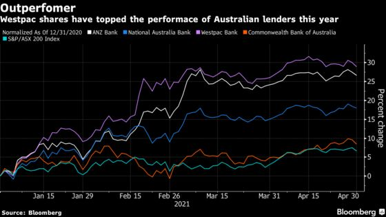 Westpac Shares Climb as Profit Rebounds on Economic Recovery