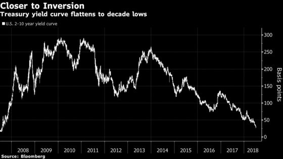 How Fears of an Inverted Yield Curve Could Be Self Fulfilling