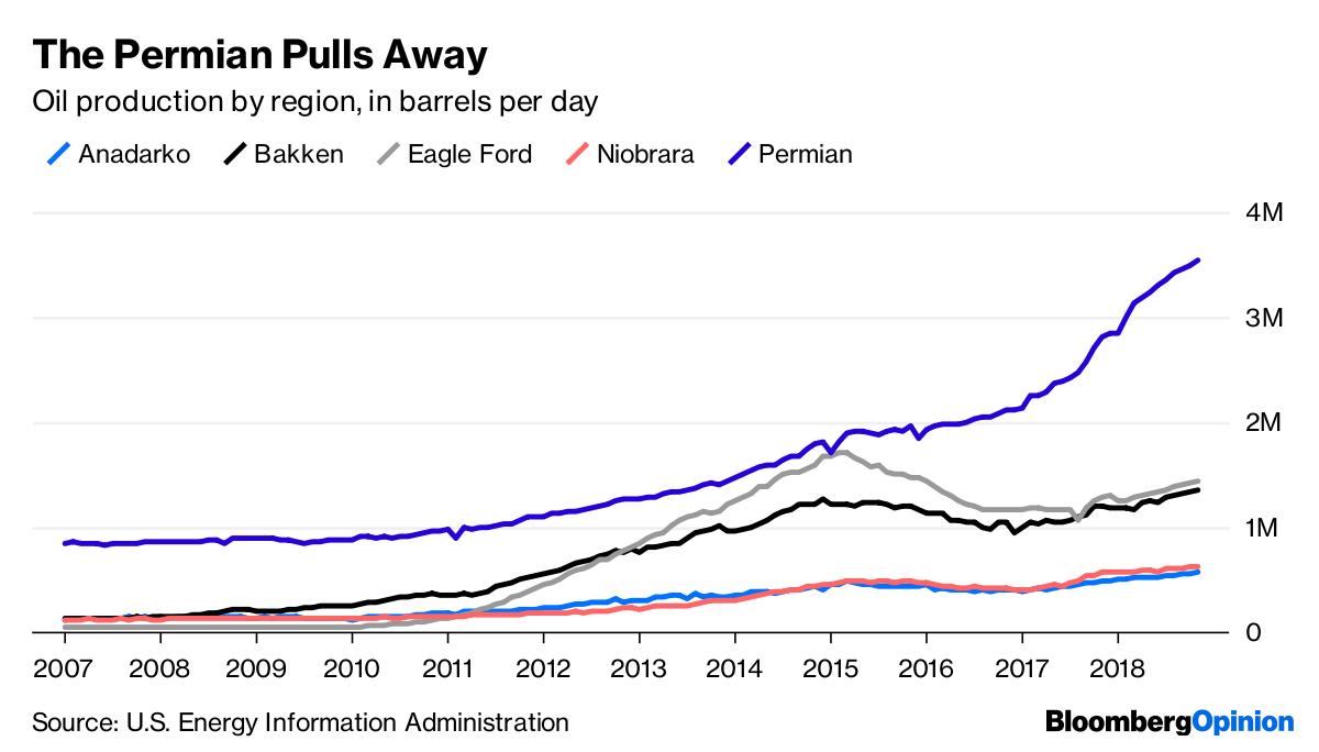 Permian Oil Boom Poised to Overtake Saudi Arabia's Ghawar