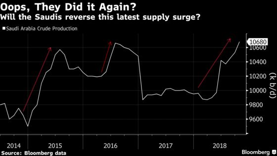 Saudi Oil U-Turn Would Mark Third Supply Surge That's Backfired