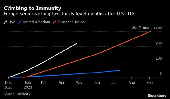 Operation Warp Speed and U.K. Vaccine Drive Leave EU Behind