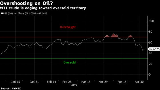 OPEC and Your Gas Tank Offer Some Hope for a Stalled Crude Rally