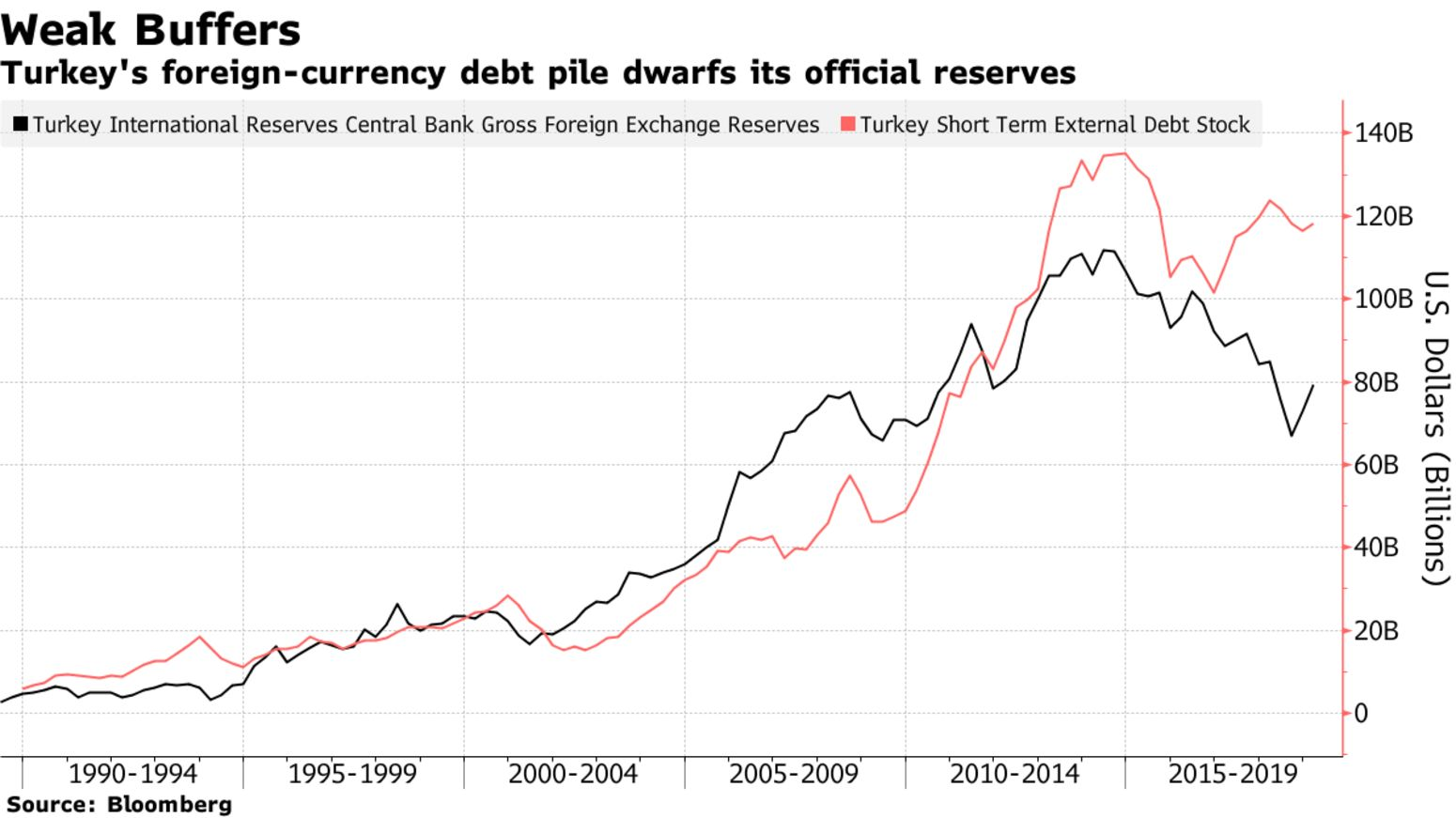 Turkey's foreign-currency debt pile dwarfs its official reserves