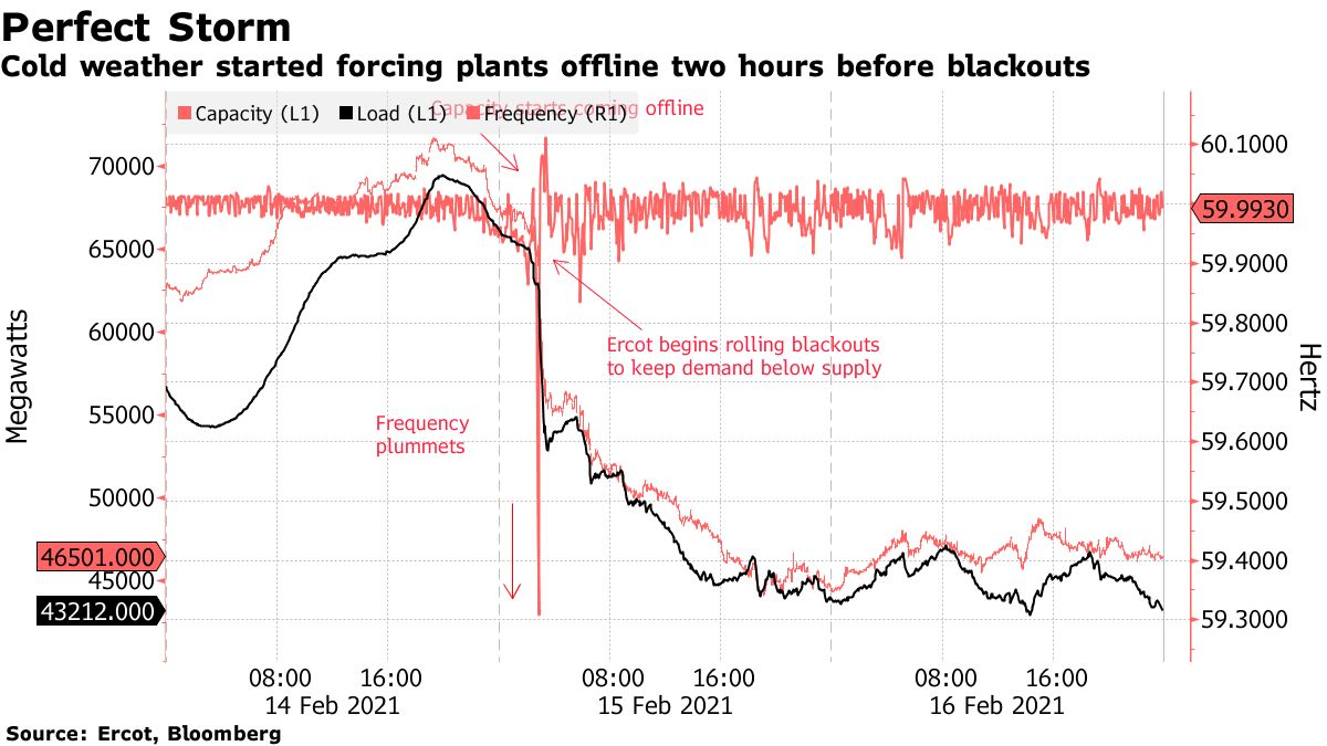 Cold weather started forcing plants offline two hours before blackouts