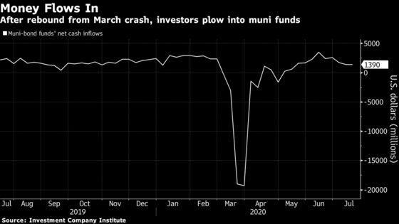 DespiteGOP Bill, Muni Market Keeps Faith in U.S. Rescue for States