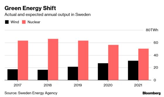 Sweden's Lack of Electricity Capacity Is Threatening Growth