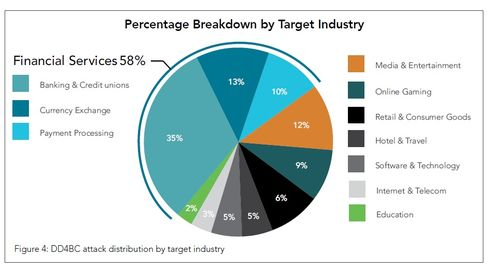 DD4BC targets broken down by Industry.