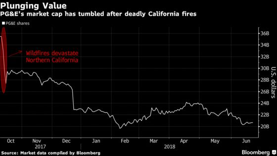 Wall Street Doesn't Blink on PG&E $2.5 Billion Fire Charge