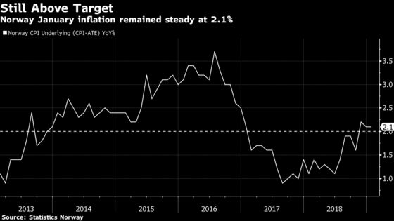 Norway Inflation Misses Estimates as Norges Bank Nears Hike