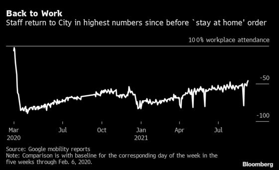City of London Staff Return in Largest Numbers Since March 2020