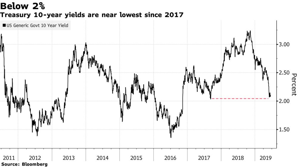 U.S. Yields Can Fall to 1.75% on Trade Meltdown, Western Says
