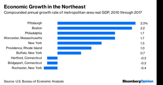 The Midwest Tells Us an Interesting Growth Story