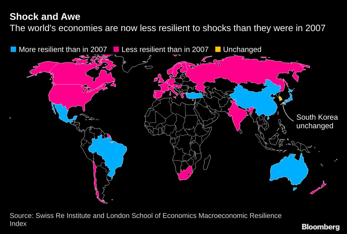 Global Economies Are Less Resilient to Shocks Than in 2007