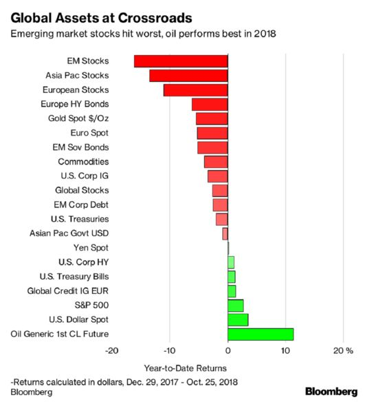 Nowhere to Hide as World of Cross-Asset Pain Hits Investors