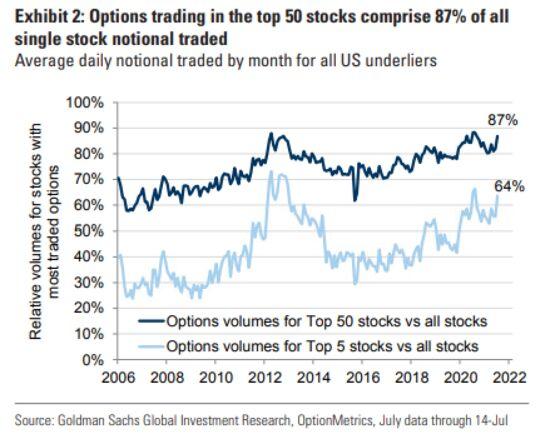 Goldman Brushes Aside Stocks' Volatile Day as Mere Options Noise