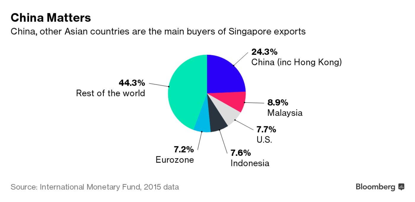 Really singapore says asian growth helps offset us trade threat heres a chart from the bloomberg article nvjuhfo Choice Image