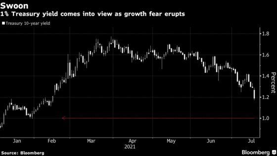 Bond Bull's1% Treasuries Yield View Is Suddenly Looking Prescient