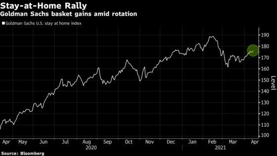 Reopening Trade Wanes as J&J Snafu Lifts Stay-at-Home Stocks