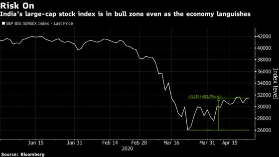 India Stocks Rise for a Second Day Amid Easing of Lockdown