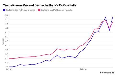 Deutsche Bank's CoCo Crash