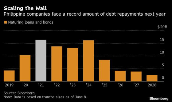 Record Debt Bill Pushes Philippine Firms Back to Bond Market