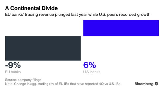 Europe's Traders Throw in the Towel in Race With Wall Street