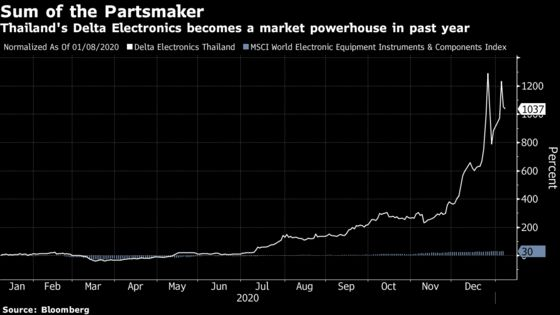 A Thai Stock's 1,000% Surge Leaves Market WatchersDumbfounded